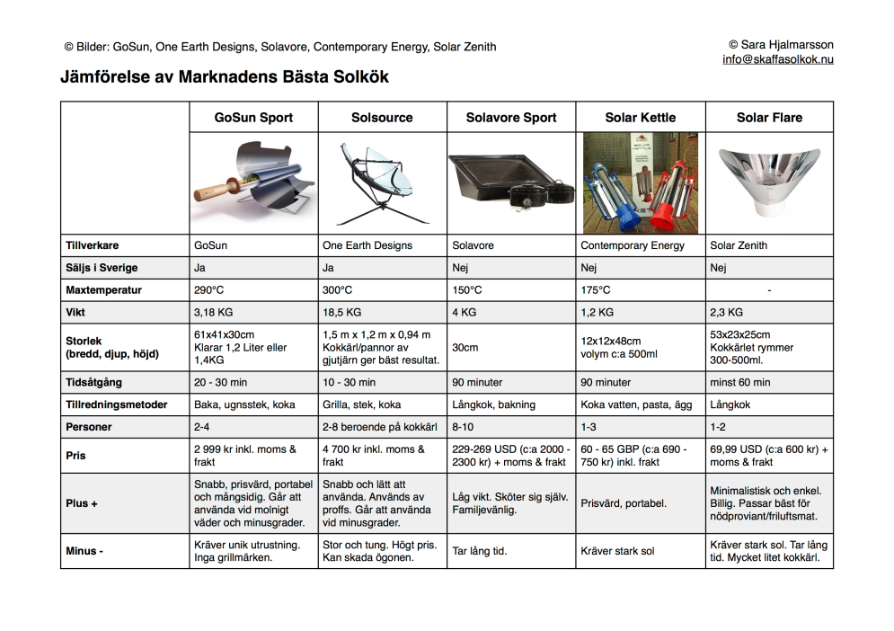Comparison-Commercal-Solar-Cookers-SE(updated) -1